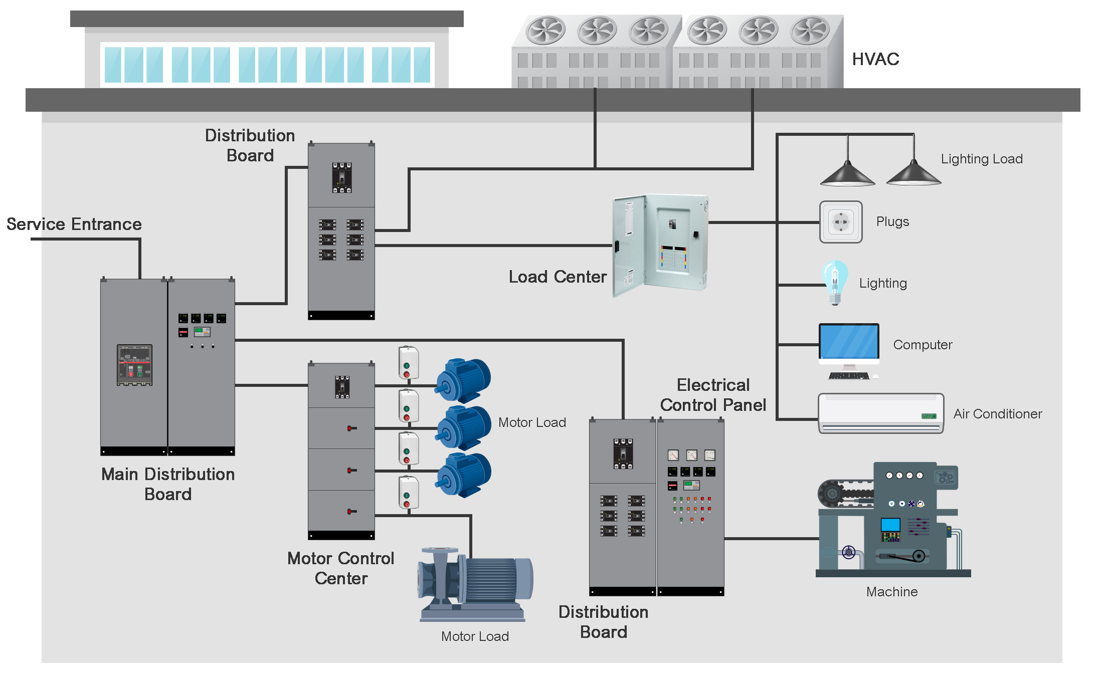 Power distribution for commercial industrial buildings for Motor control center design guide